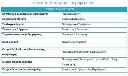 Σύστημ διοίκησης περιφέρειας